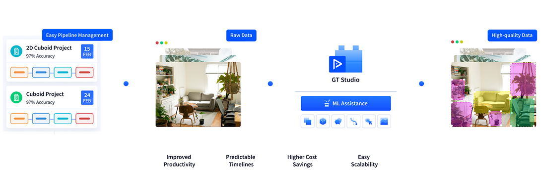 With Playment labeling process is seamless with ML-assisted tools for 2D and 3D data, and efficient pipeline management systems