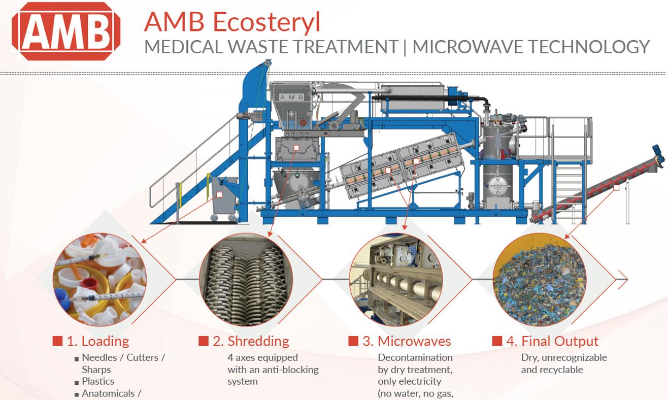 AMB Ecosteryl partnership