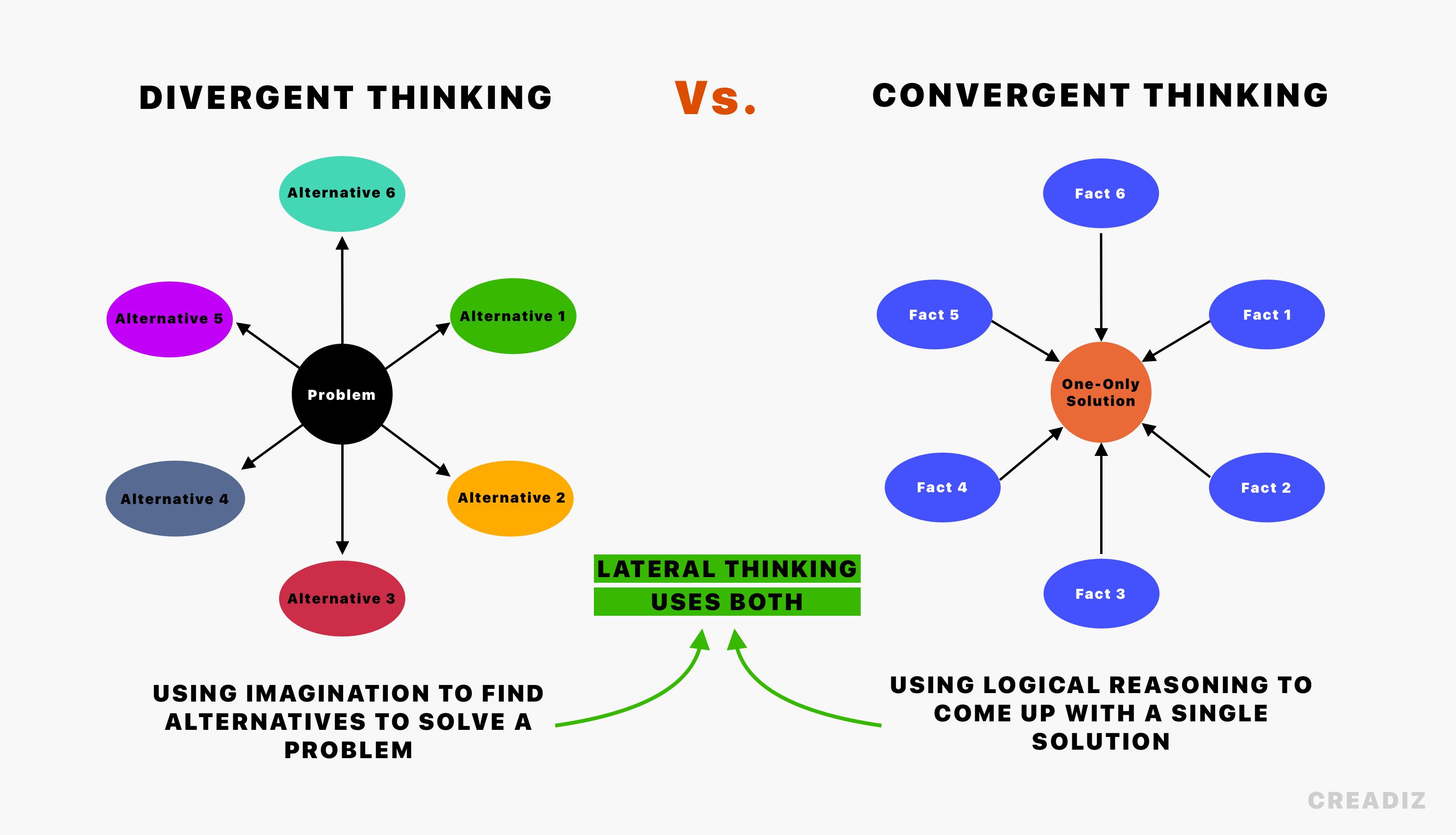 divergent vs convergent thinking