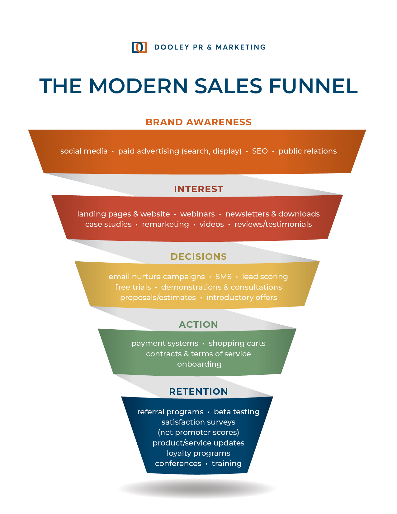 Modern Sales Funnel outlining the sales strategy from brand awareness to retention