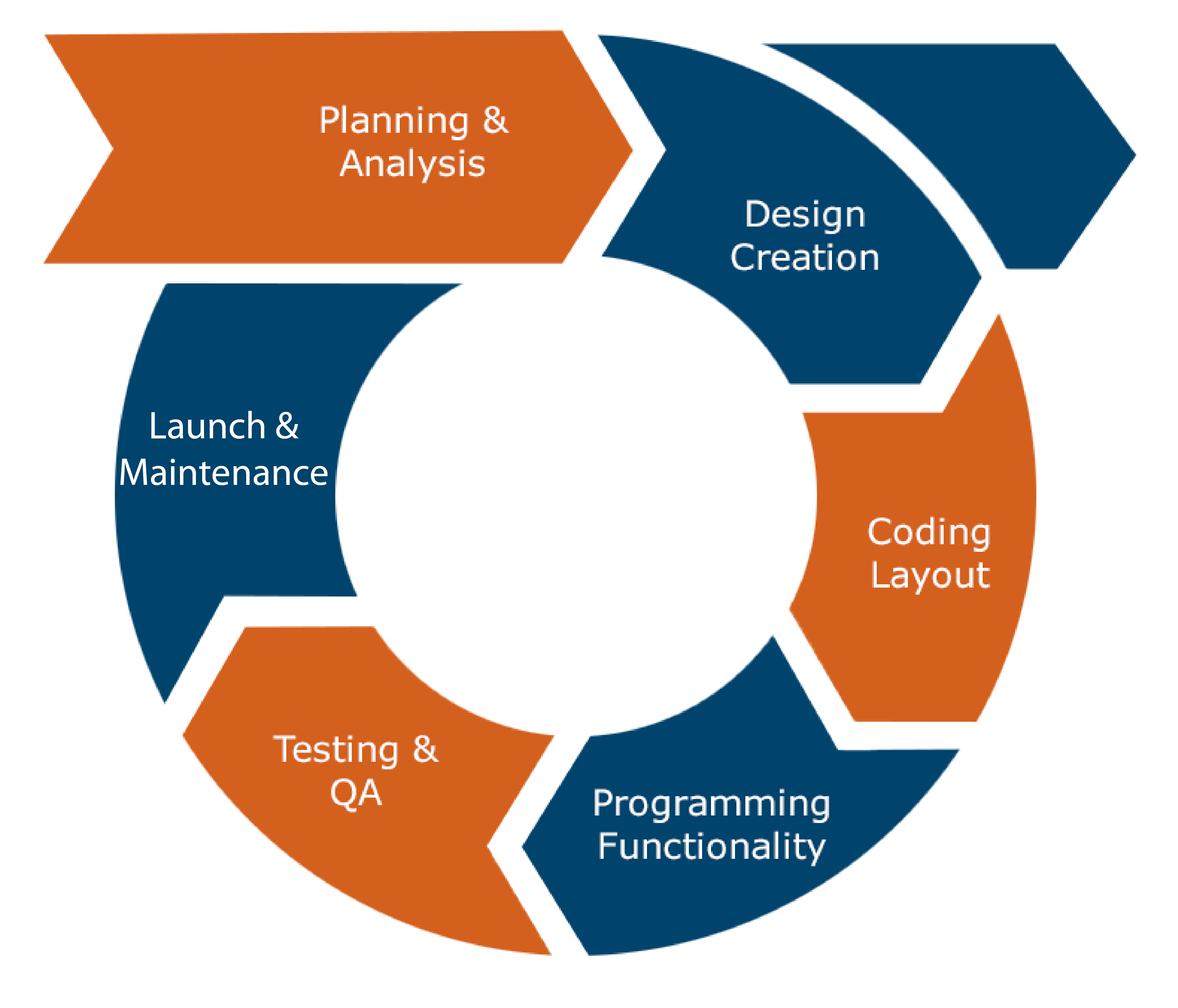 The 6 main web development stages in a waterwheel diagram: planning and analysis, design creation, coding layout, programming functionality, testing and QA, and launch and maintenance