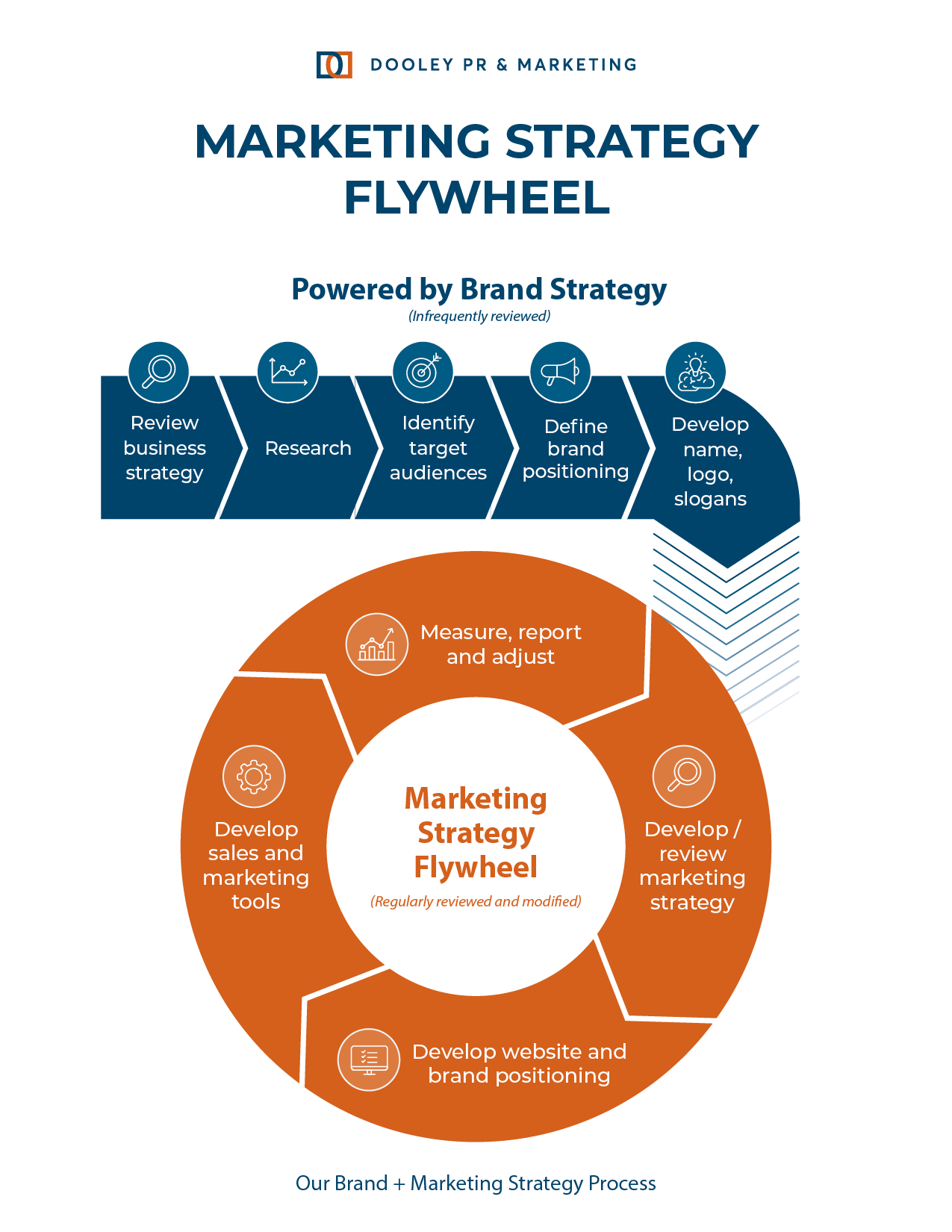 Graph of the Marketing Strategy Flywheel.