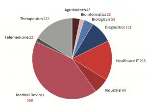 medical device market size