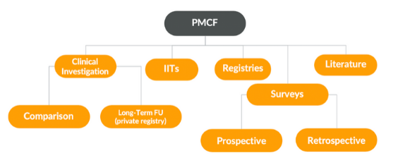 PMCF data collection methods