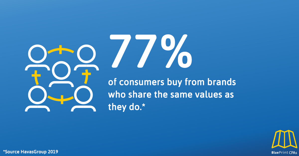 Brand Positioning Statistic