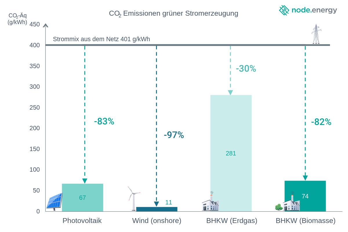 CO2 Emissionen grüner Stromerzeugung