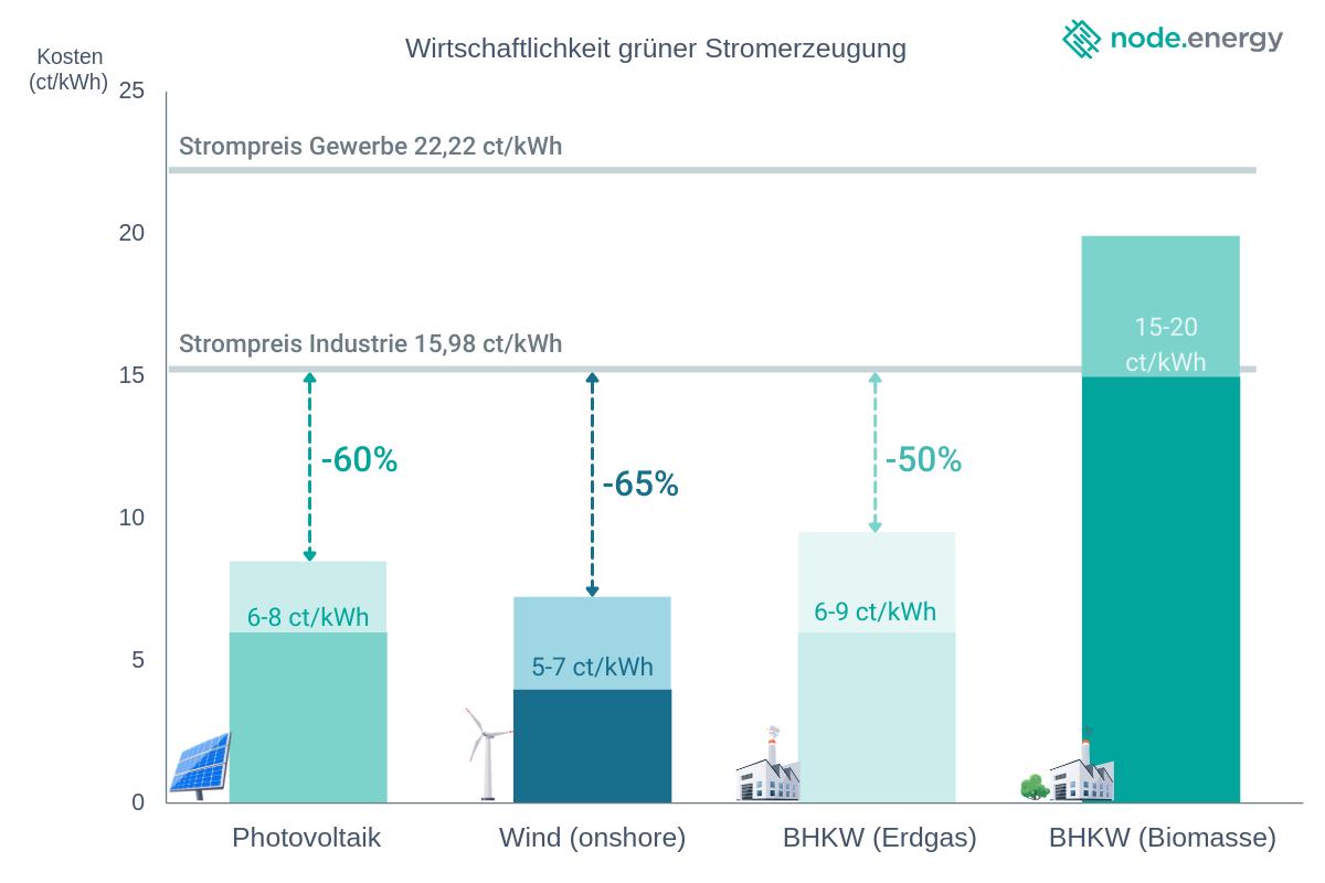 Wirtschaftlichkeit grüner Stromerzeugung