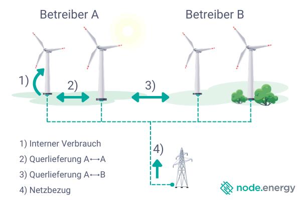 Querlieferungen im Windpark zwischen zwei Betreibern.