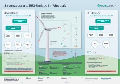 Stromsteuer und EEG-Umlage im Windpark