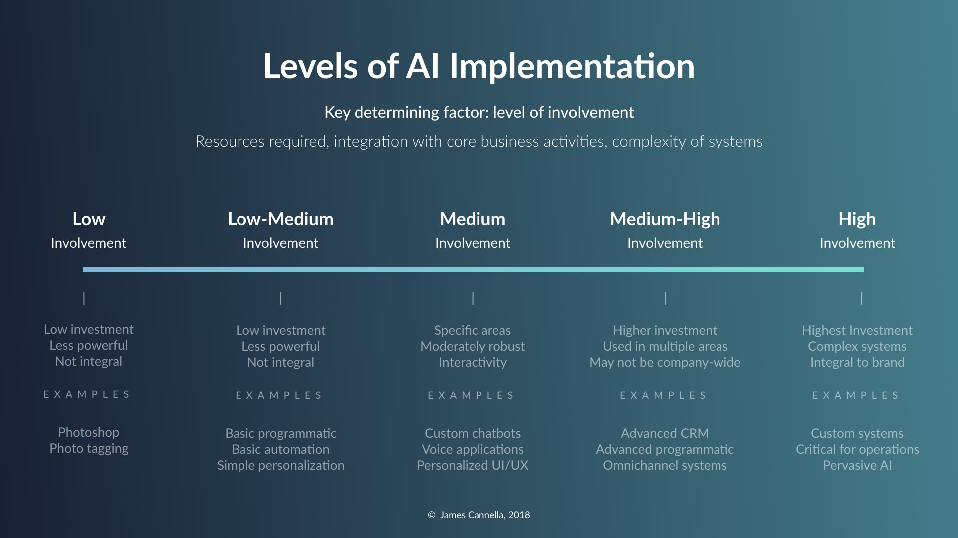 Marketing Implementation of AI - Low to High Involvement Framework James Cannella Honors Thesis