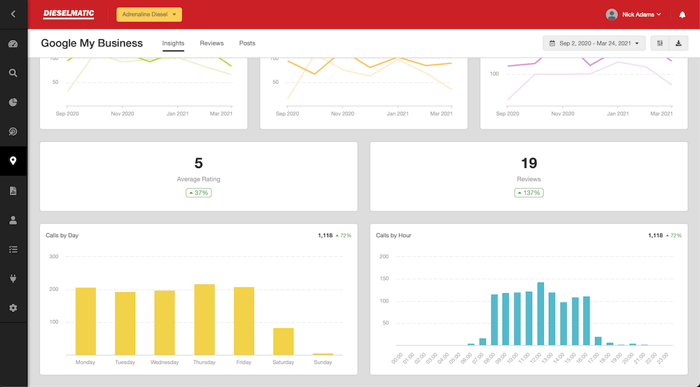 The Dieselmatic Dashboard is an all-in-one marketing tool that allows you to view how your marketing campaigns are performing and make decisions that drive profit.