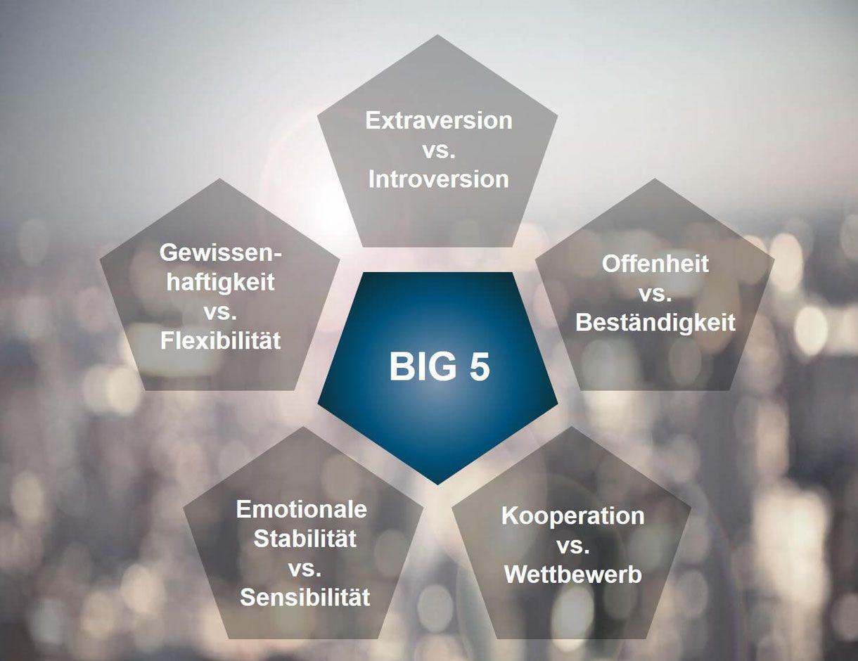 Persönlichkeitstypen big five Kostenloser Persönlichkeitstest