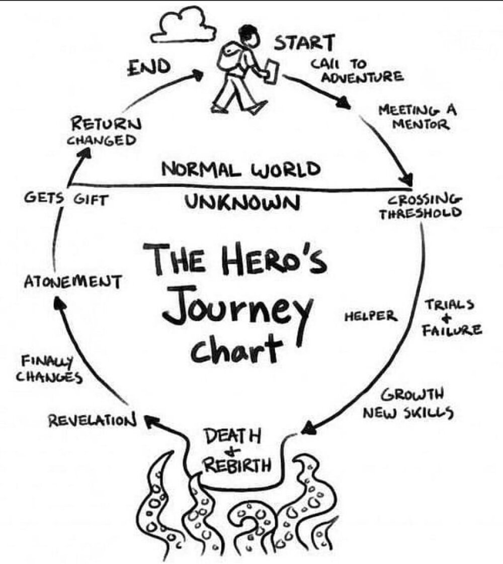 The Hero's Journey Chart