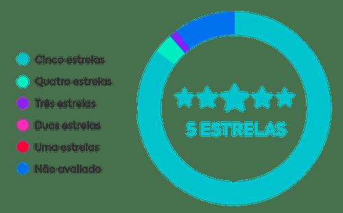 Herospark é 5 estrelas