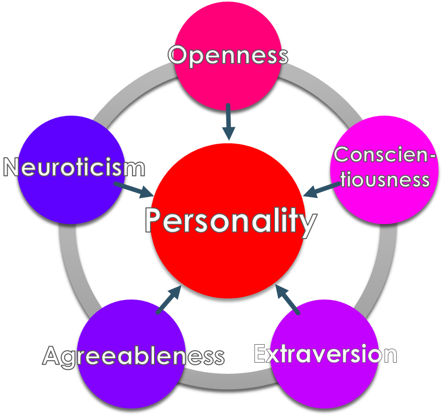 Big Five Personality Assessment