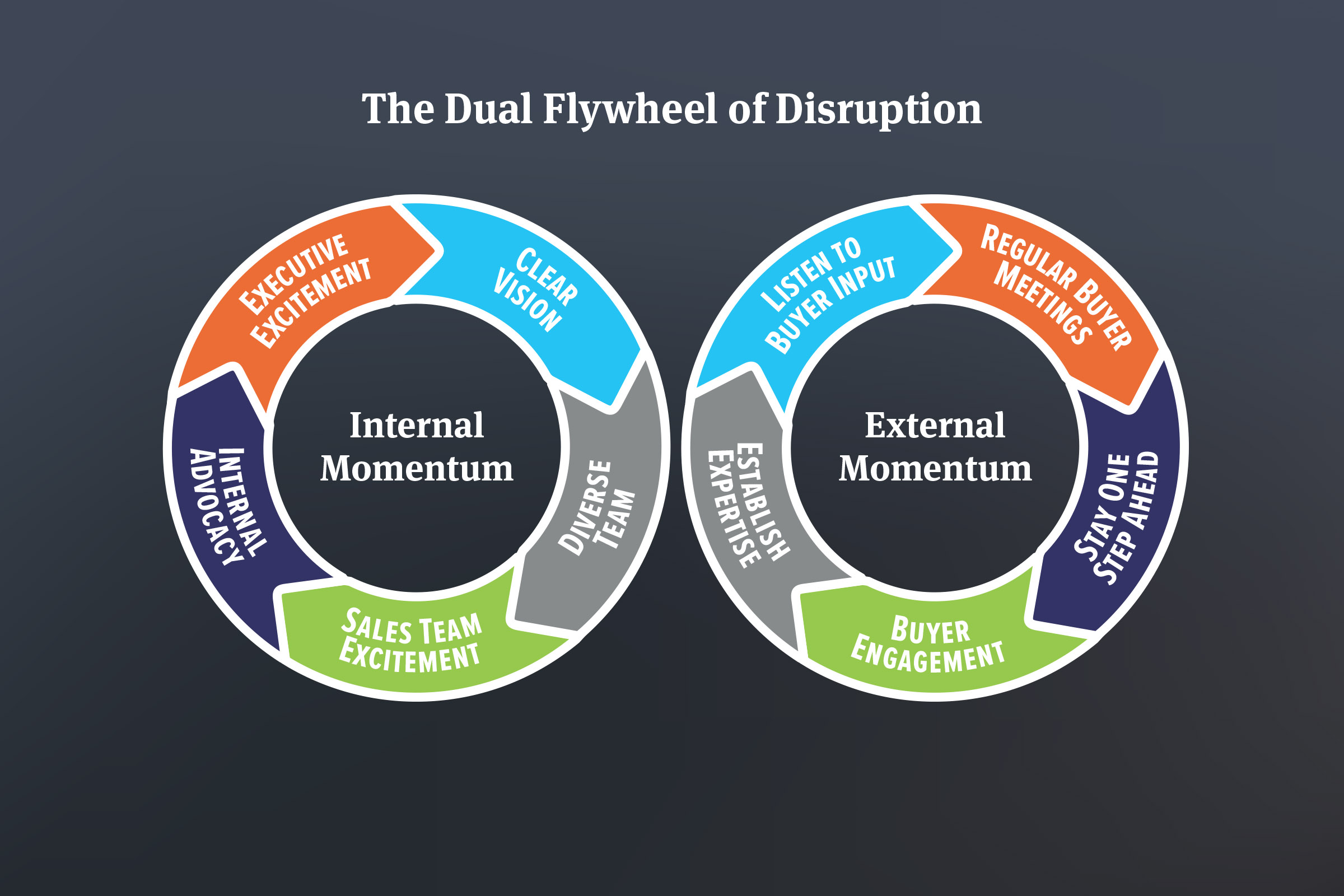 The Dual Flywheel of Disrpution