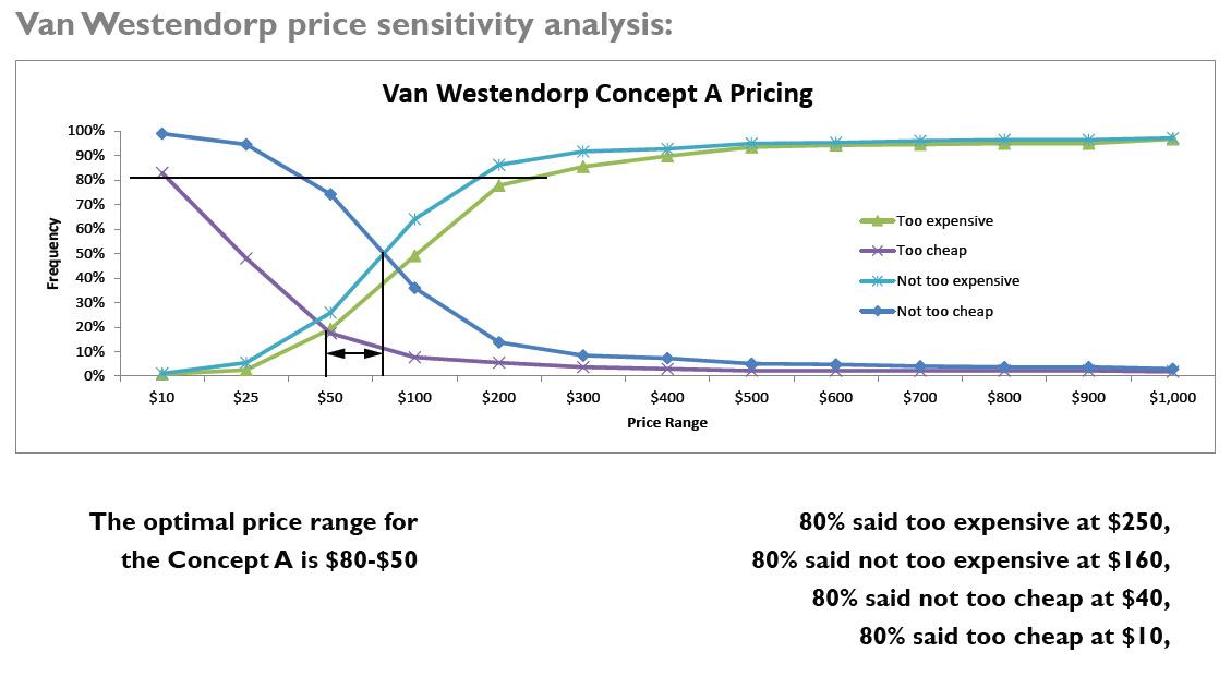van-westendrop-price-sensitivity
