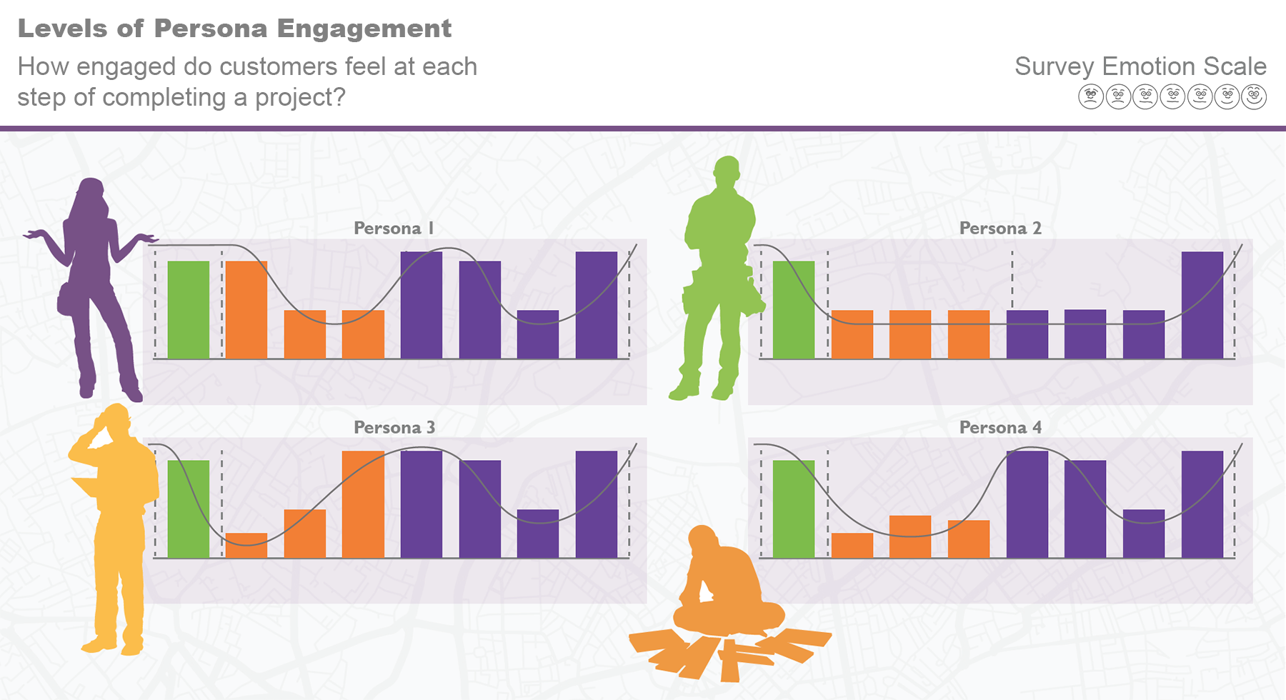 Engagement Journey Persona Graphs