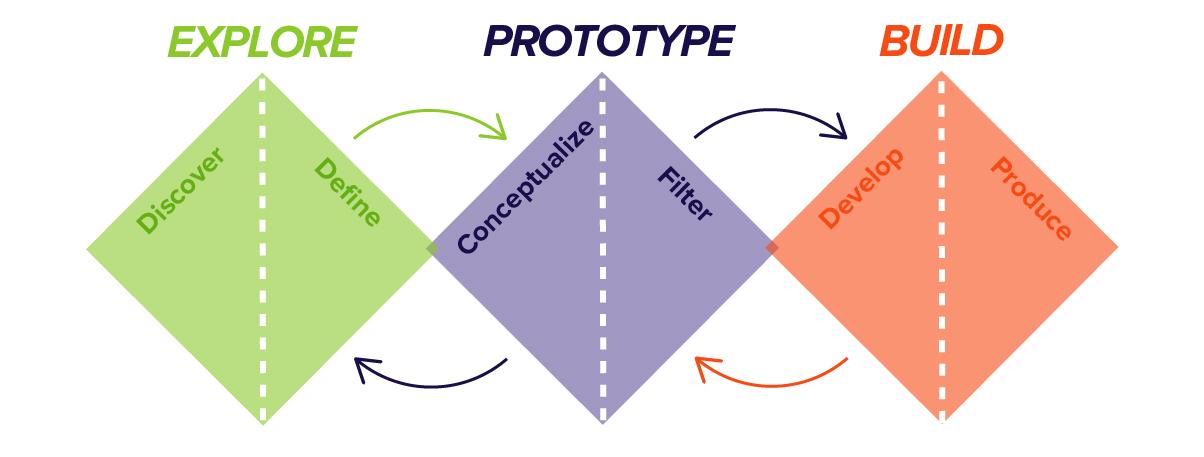 Explore, Prototype, Build - Design Thinking