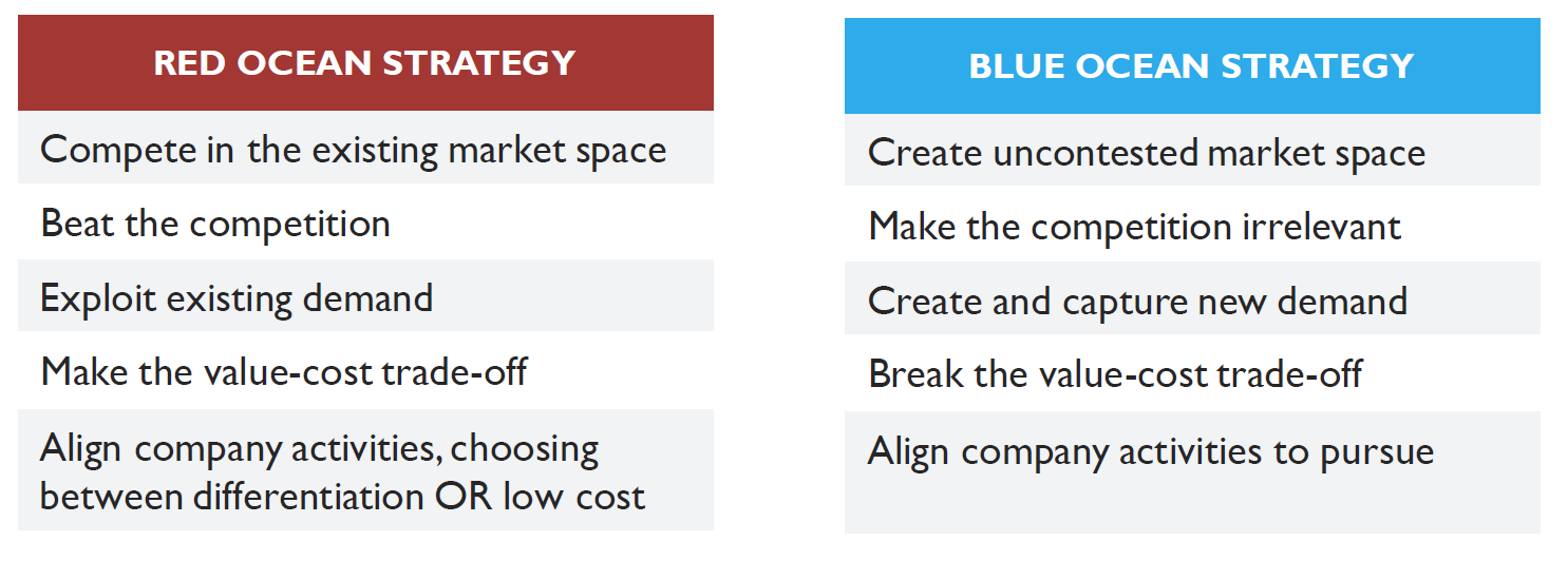 Red Ocean vs. Blue Ocean Strategy