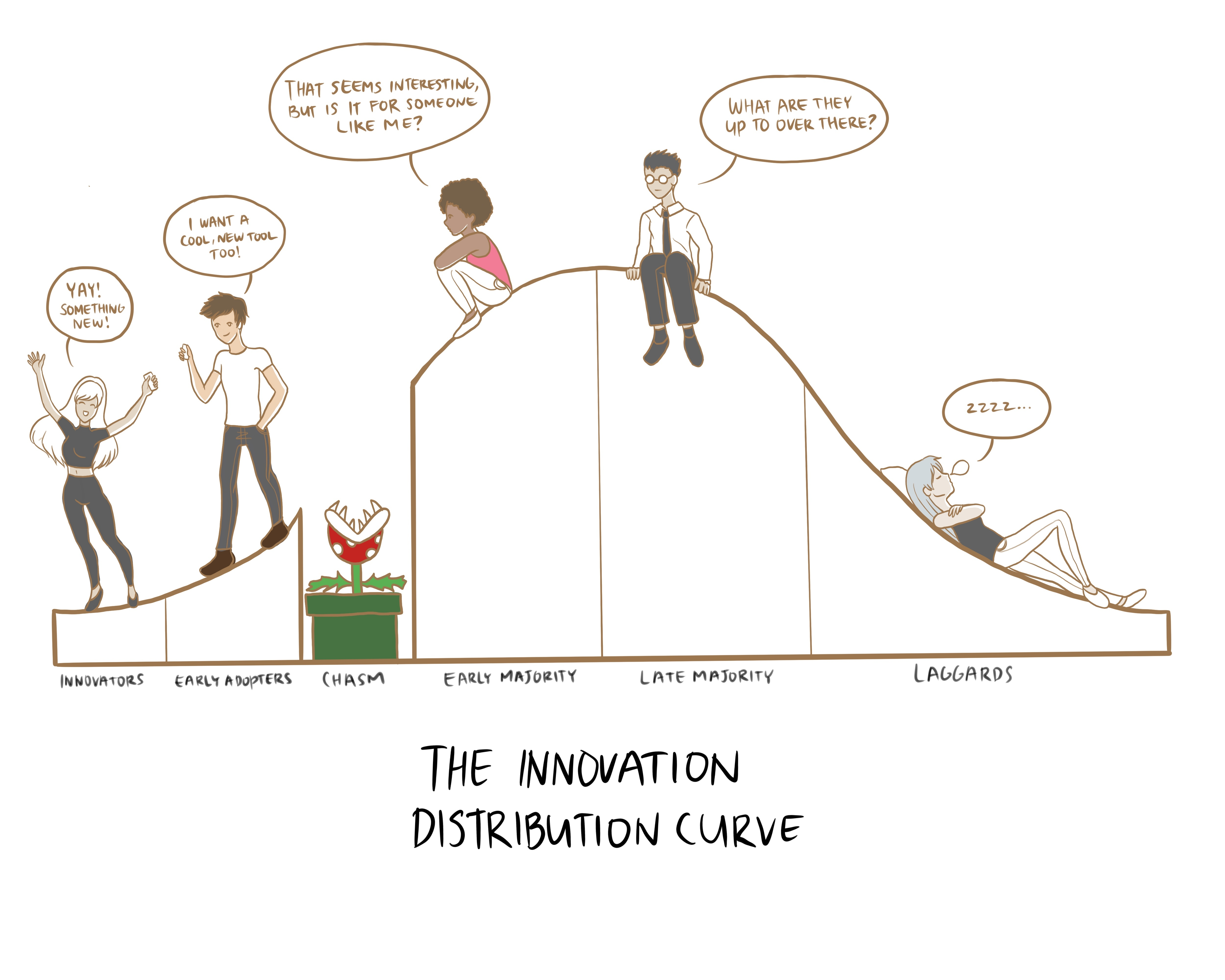 Crossing the chasm - innovation distribution curve