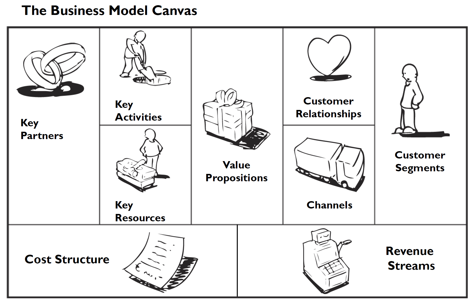 the illustrated business model canvas