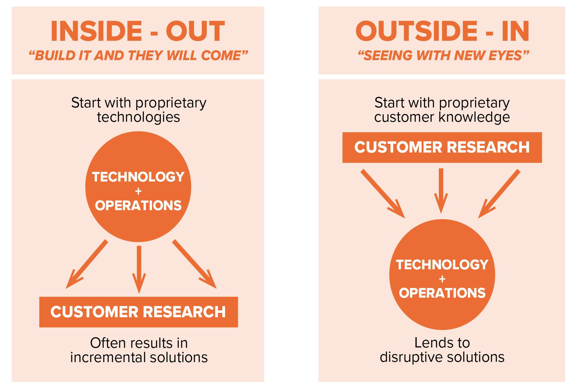 Inside-Out vs Outside-In Framework