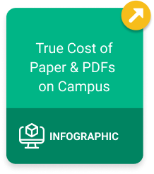 True Cost of Paper and PDFs on Campus Infographic