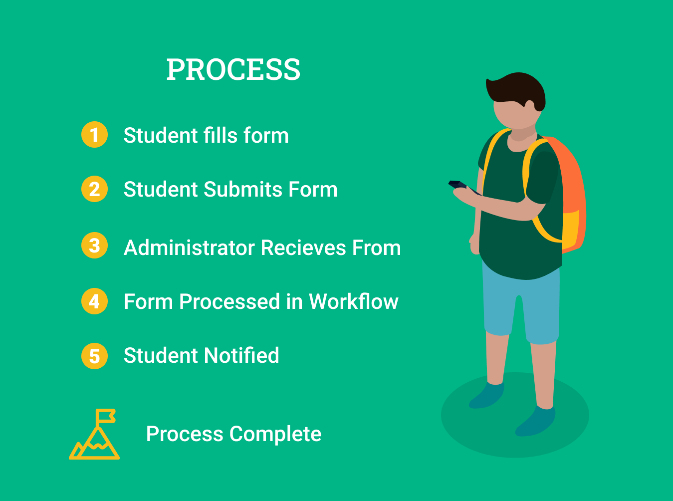 Steps of a Process