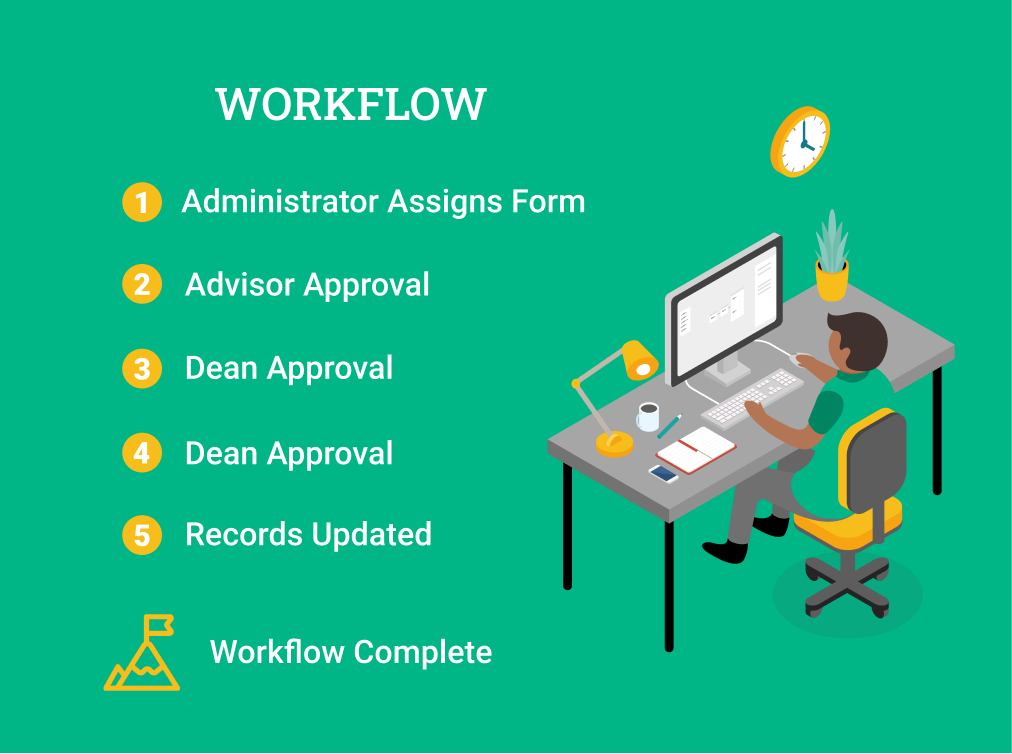 Steps of a Workflow