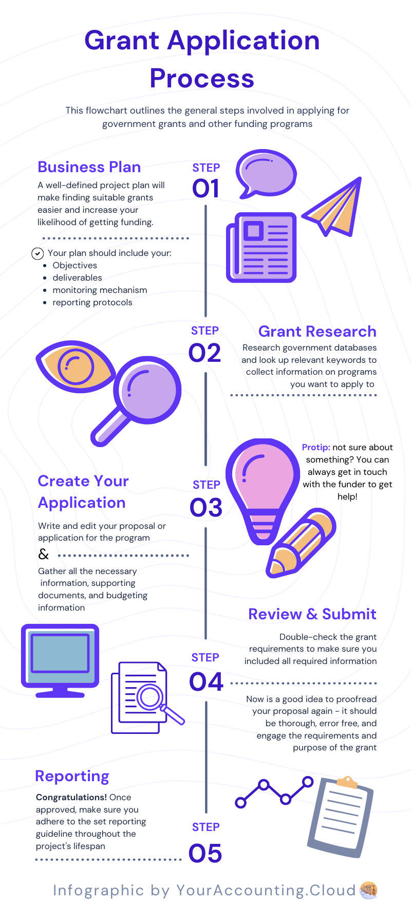 Grant Application Process Infographic Flowchart