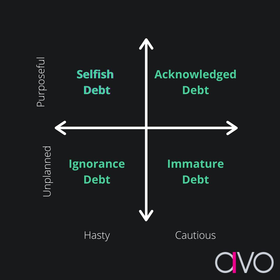 Avo Data Debt Quadrant.png