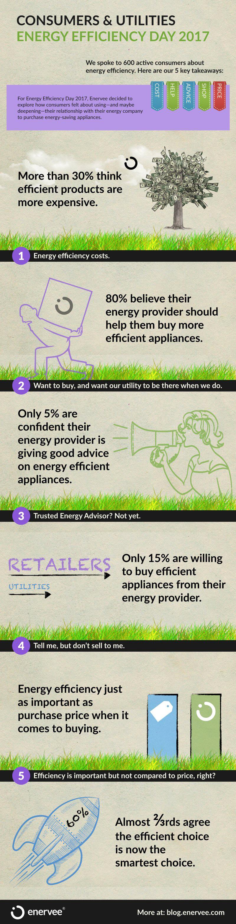 Consumer relationships