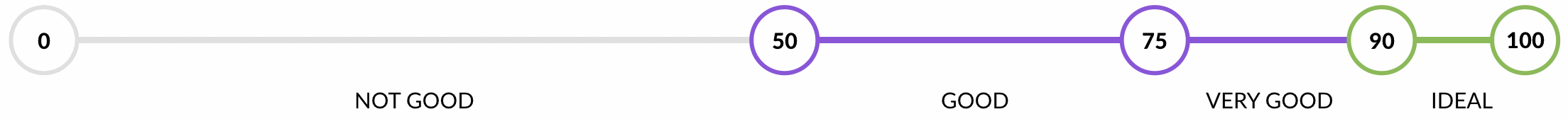 Enervee Score scale
