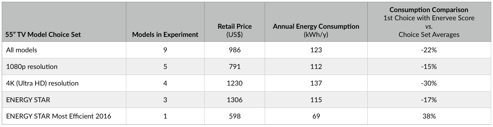 Comparison of electricity use