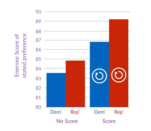 Variation in energy efficiency