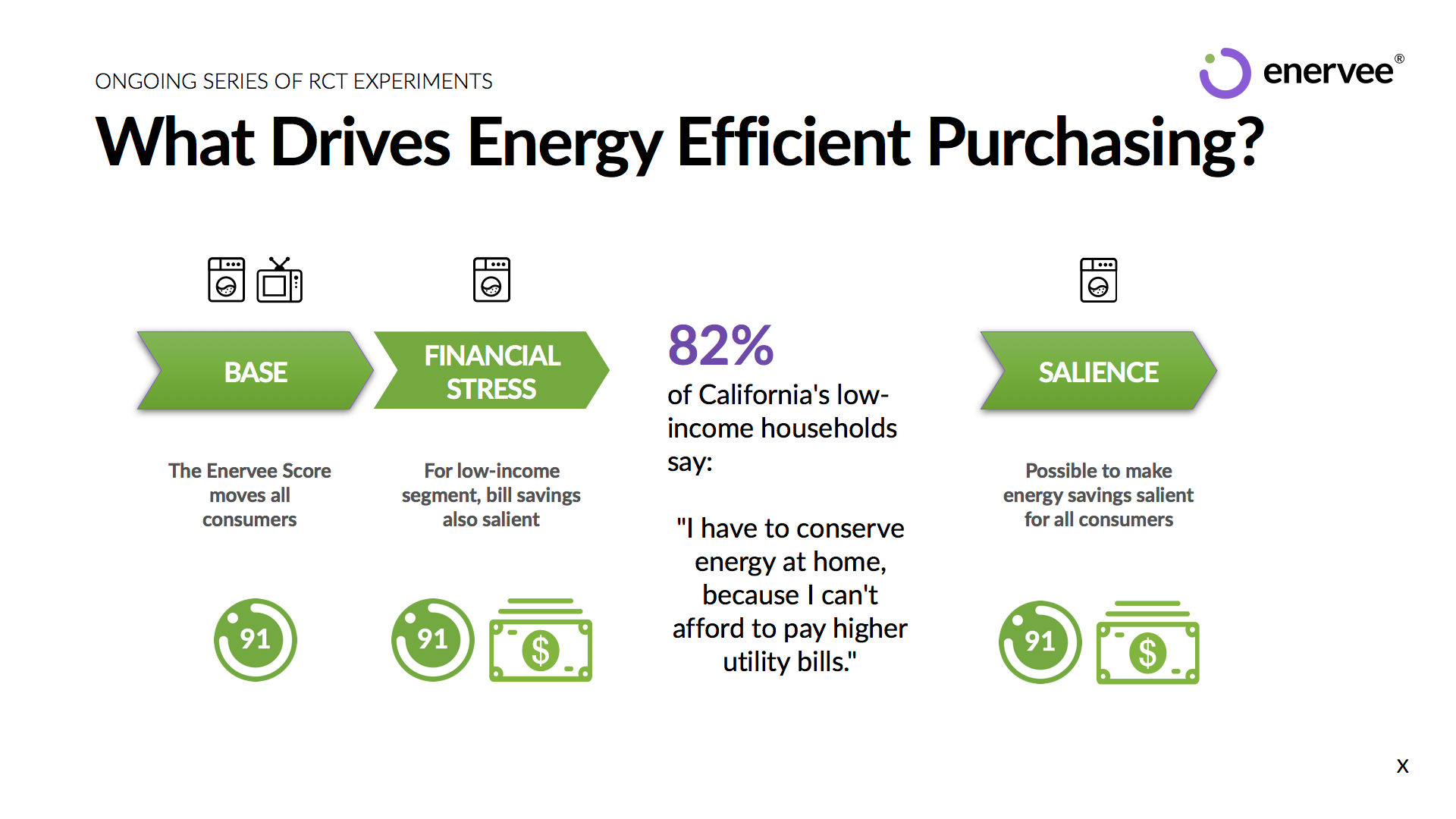What drives energy efficient purchasing?