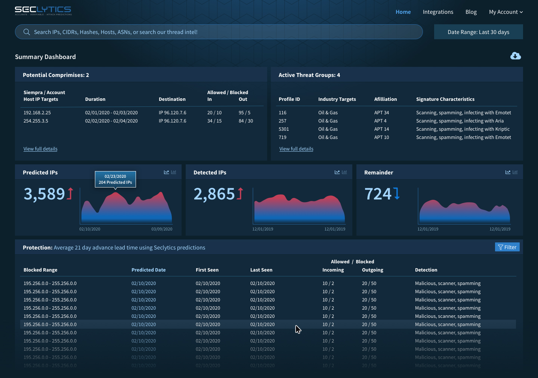 Augur Predictive Threat Intelligence Platform