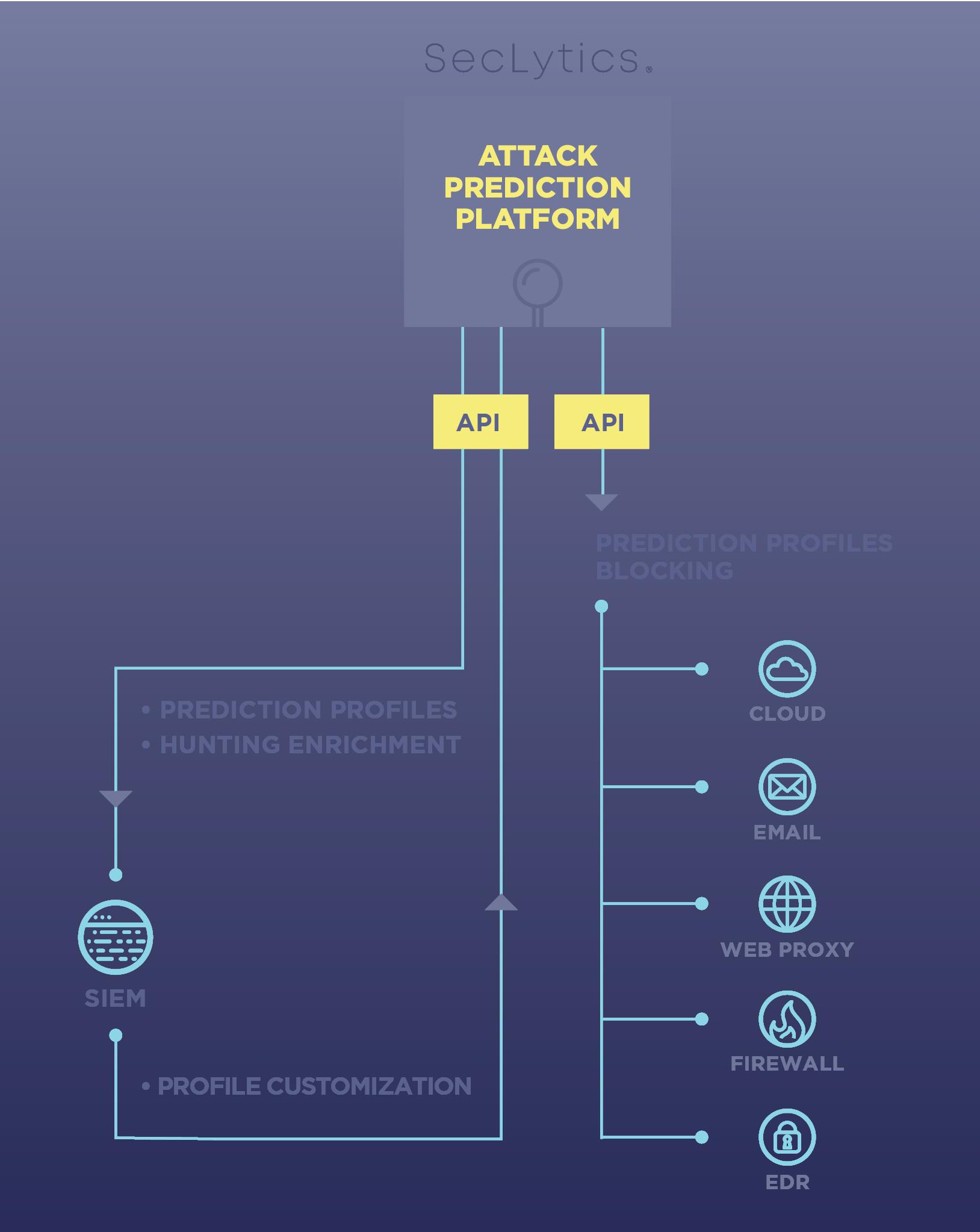 How Augur Automates Blocking