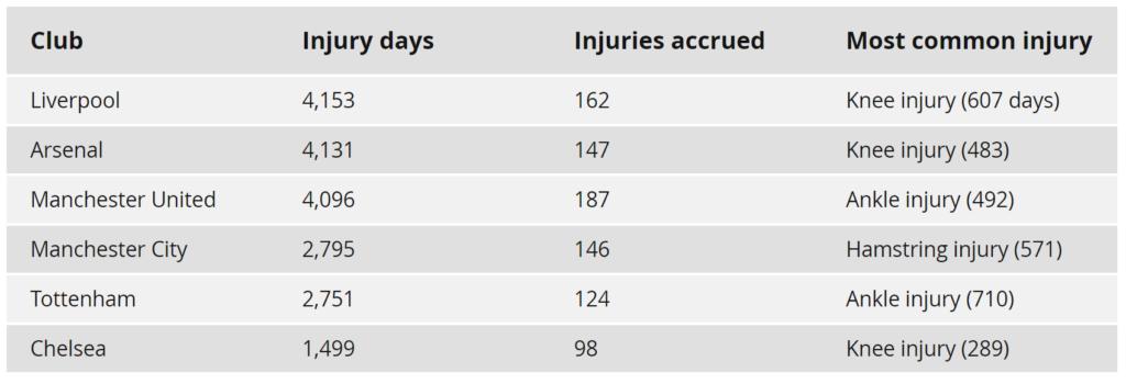 https://www.physioroom.com/info/english-premier-league-injury-analysis-201617-season/