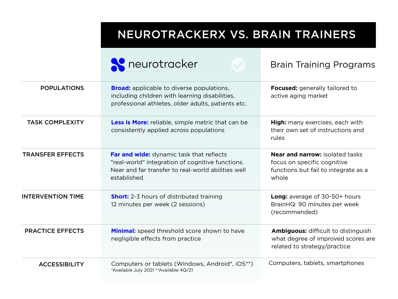 NeuroTrackerX vs Brain Trainers