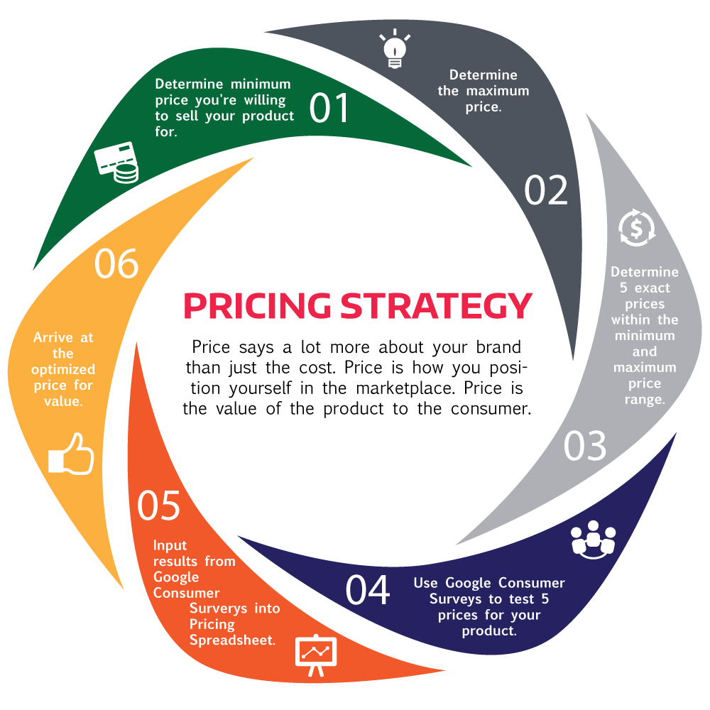 Pricing strategy is critical for finding the ideal price on a new product.