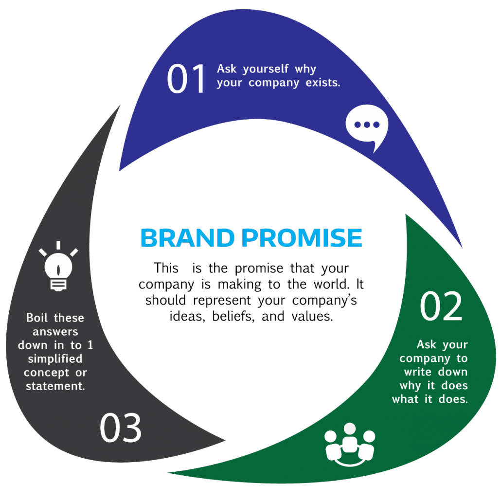 A brand's promise represents the company's culture.