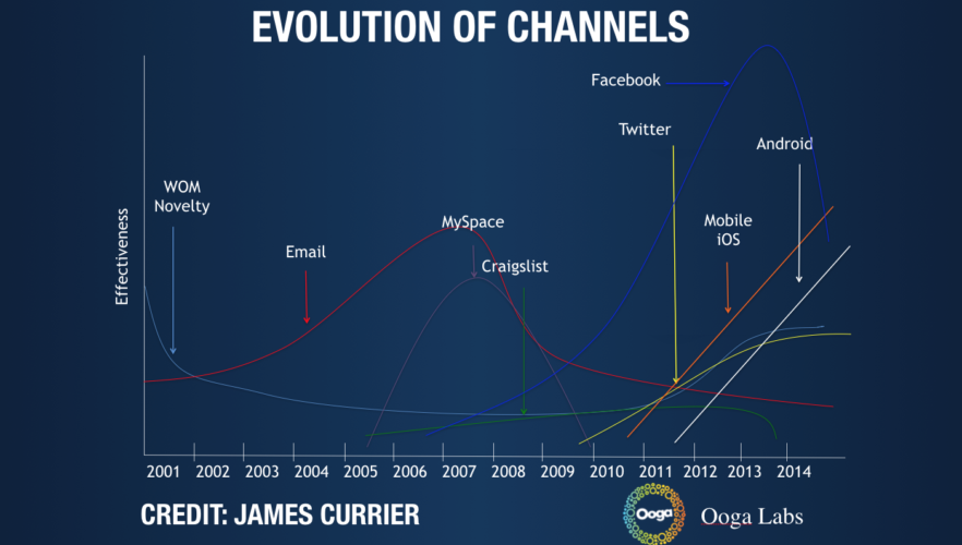 beyond-facebook-google-its-time-for-channel-diversification