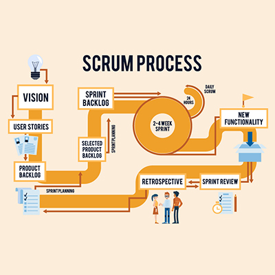 Search Scrum: Paid Search Marketing Optimization | Round Barn Labs