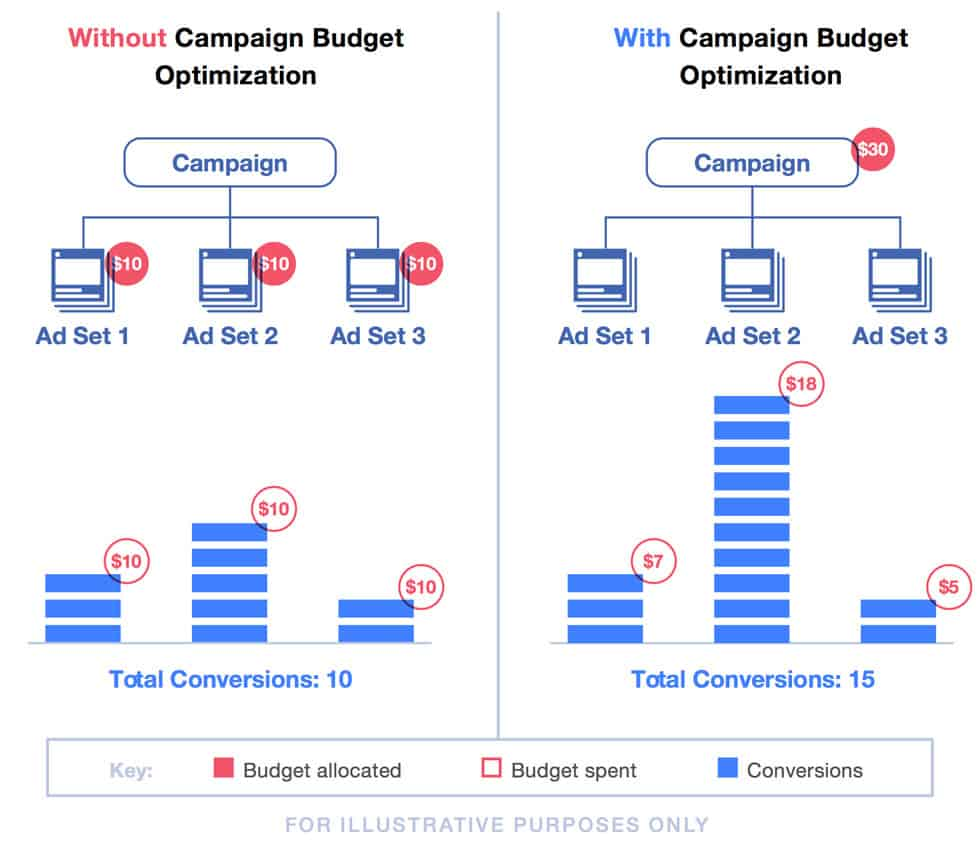 Facebook's Campaign Bid Optimization (CBO) or How I learned to stop worrying and love CBO. | Round Barn Labs