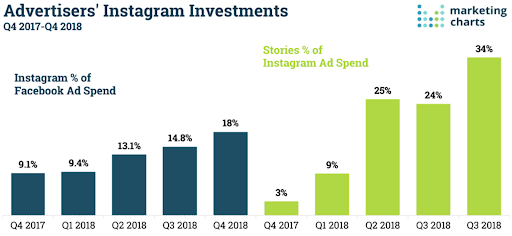 Advertisers Instagram investments