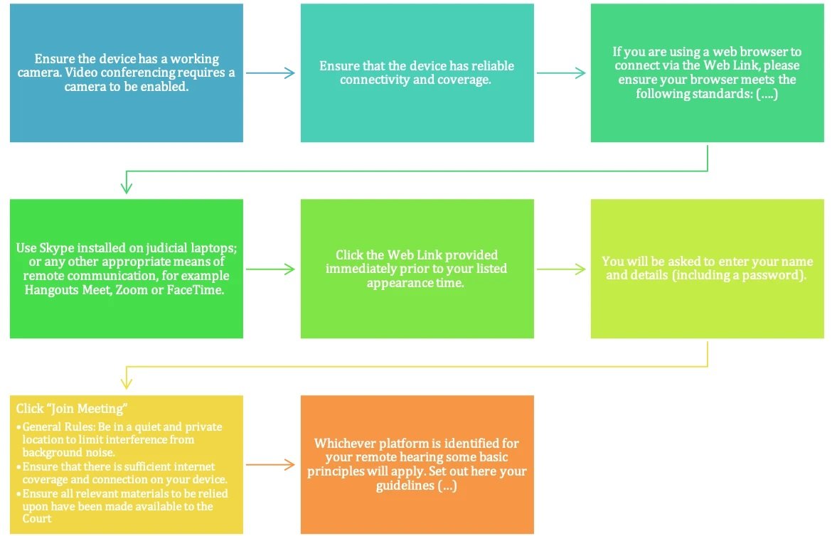 An image of a flowchart with instructions to video chat