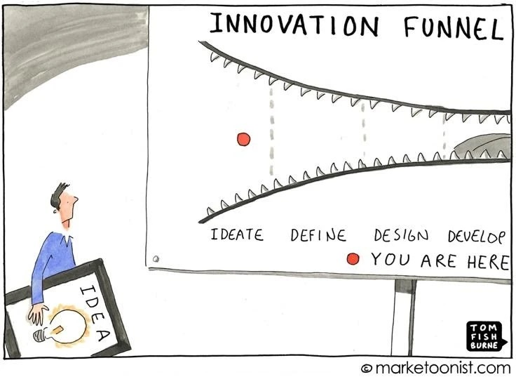 """A cartoon of a concerned-looking man holding an idea. The chart ahead of him called """"Innovation Funnel"""" shows the process of ideating, defining, designing, and developing in a mouth with sharp teeth"""
