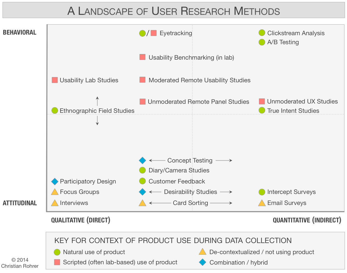 A graph of where different user reserach methods fall in terms of their approach